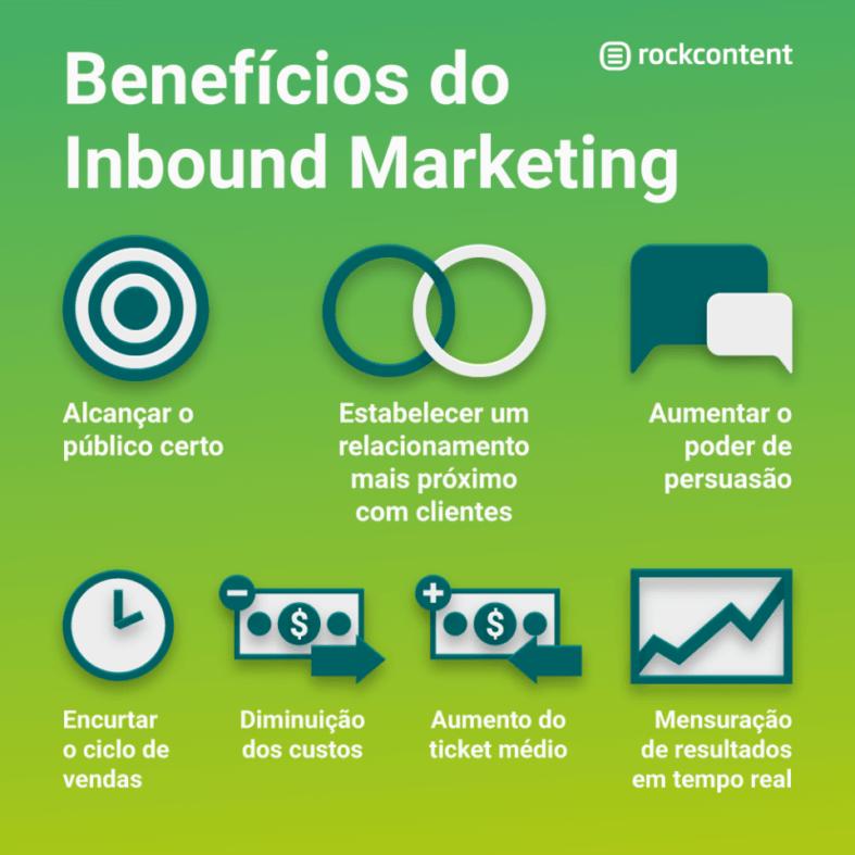 Infográfico benefícios Inbound