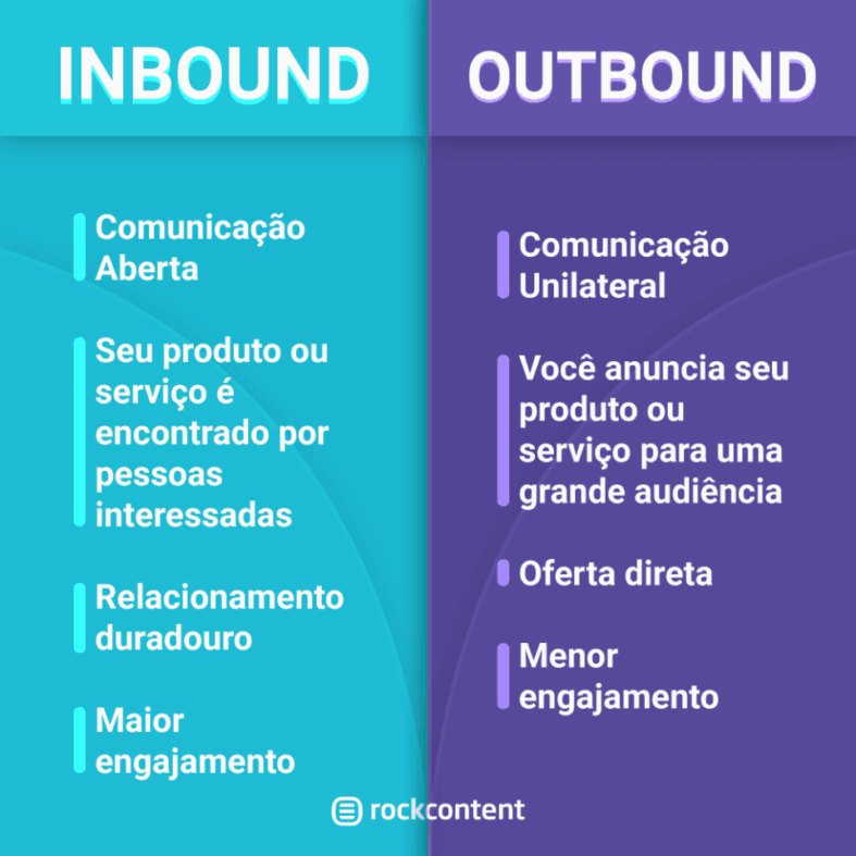 Infográfico Inbound x Outbound