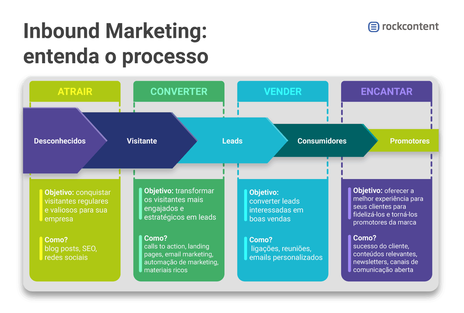 Infográfico - Processo do Inbound Marketing