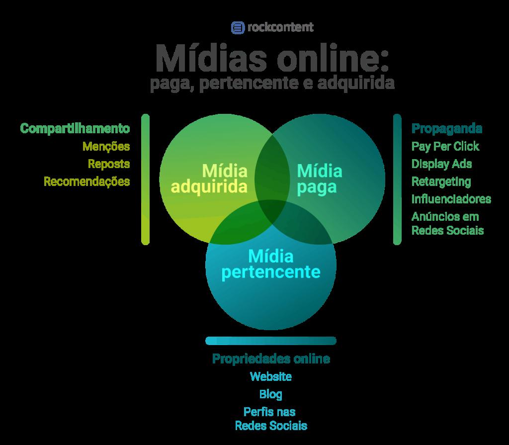 Mídias online