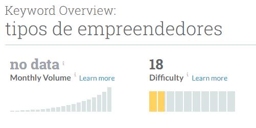 Keyword Overview tipos de empreendedores
