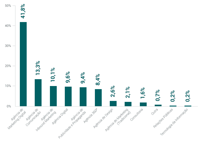 gráfico techtrends 2018
