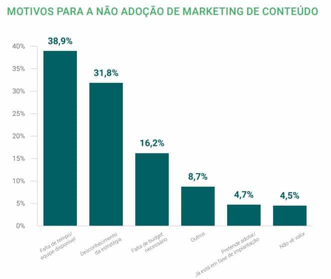 Motivos para não adoção do marketing de conteúdo por empresas brasileiras segundo a Content Trends 2017