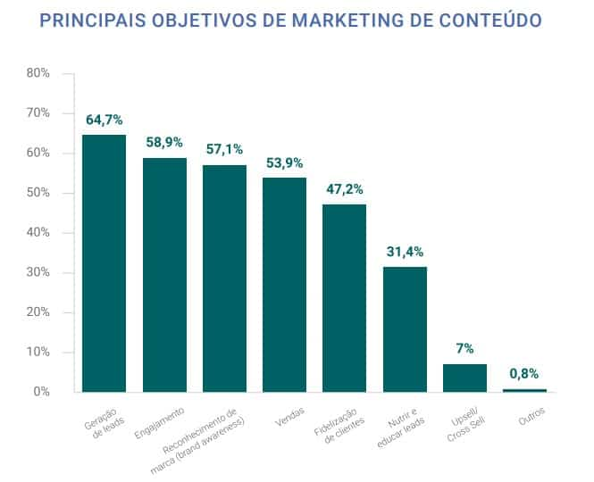 Objetivo da aplicação de estratégias de conteúdo segundo as empresas respondentes da Content Trends 2017
