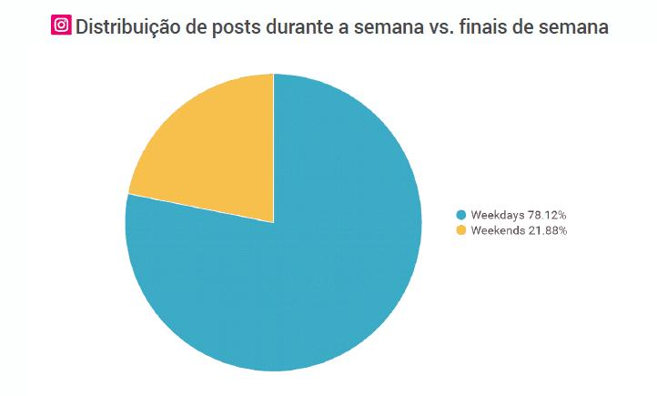 Distribuição das postagens por dia Instagram
