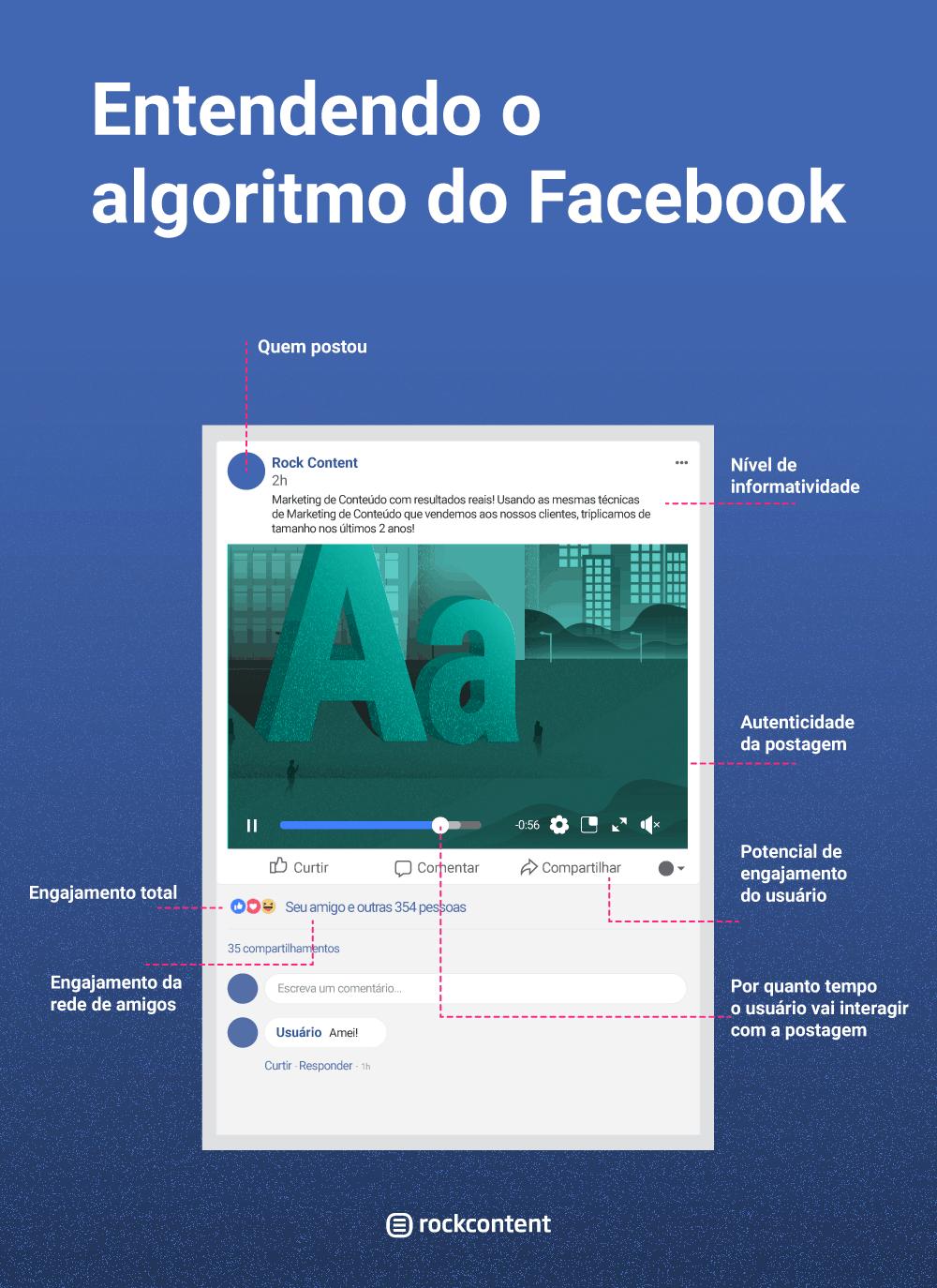 Algoritmo do Facebook