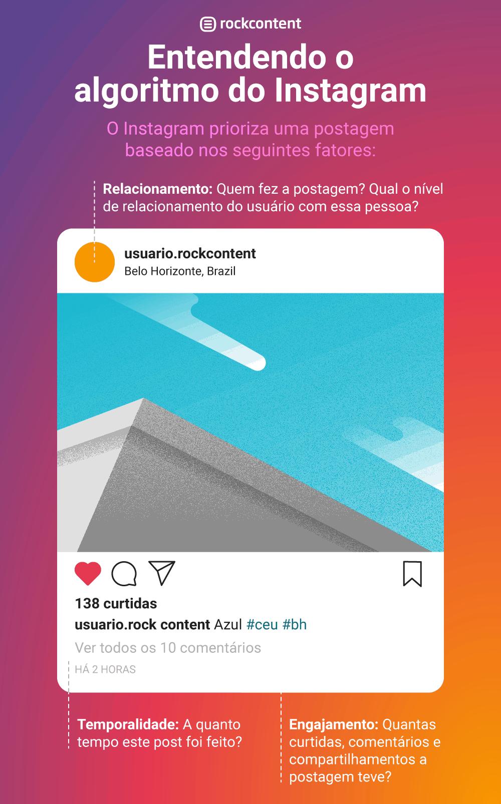 Algoritmo do Instagram