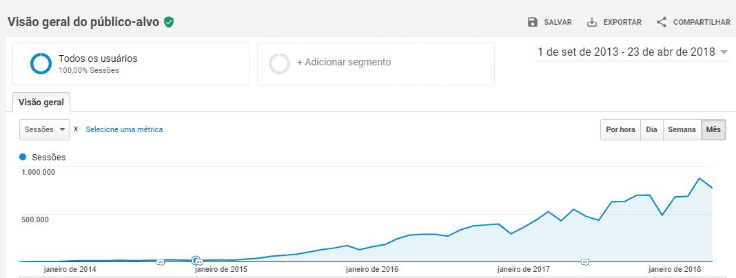 Analytics Marketing de Conteudo