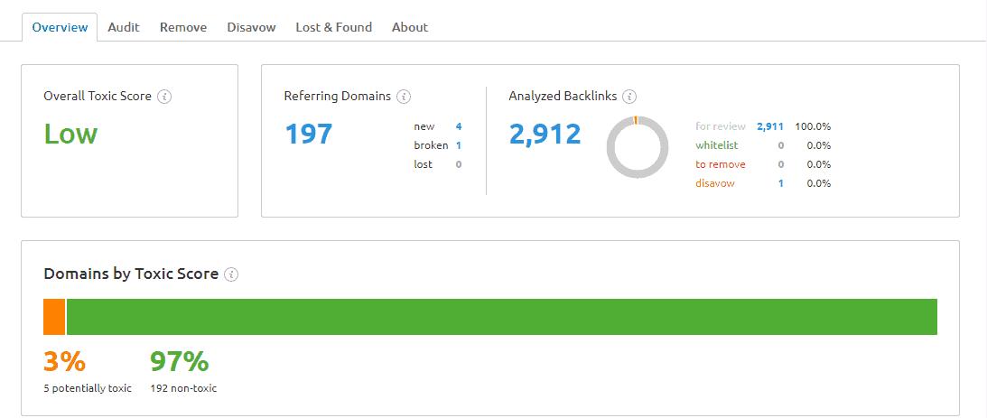 Backlink audit
