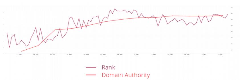 wikipedia domain authority