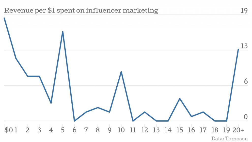 receita gasta em marketing de influência