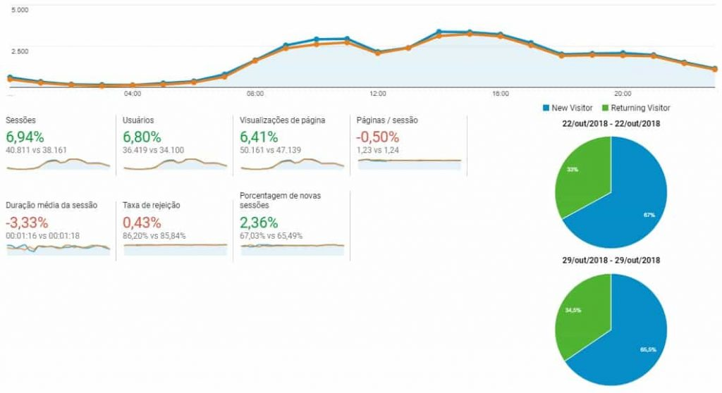 Ferramentas de Análise de blogs: Google Analytics