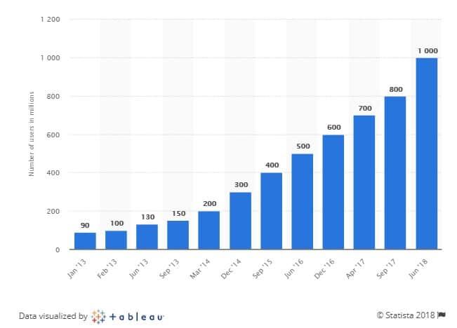 Instagram Ads: crescimento de usuários no Instagram