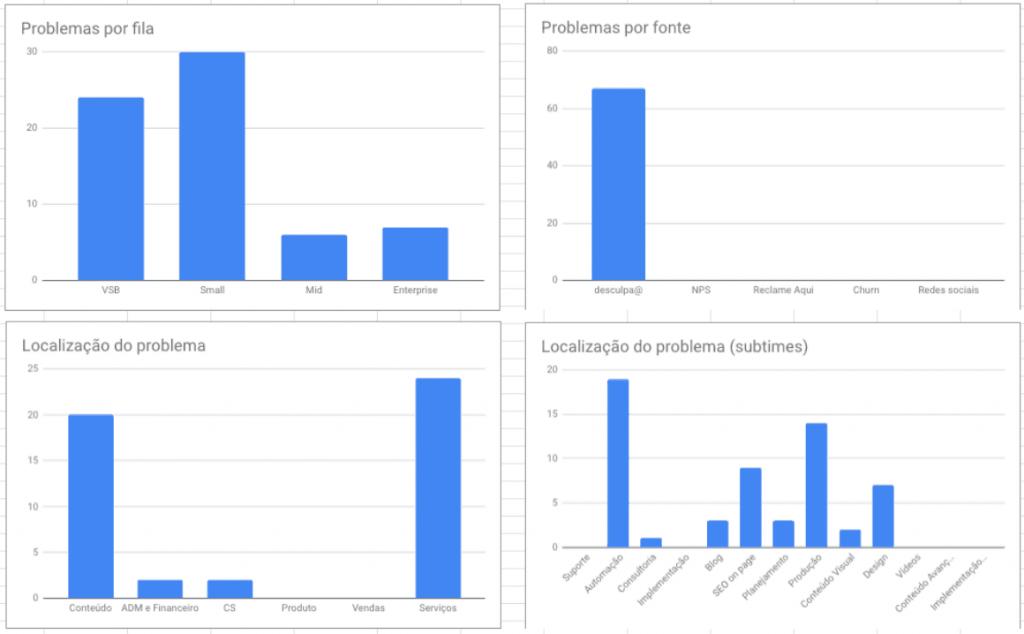 Análise e construção de reportes