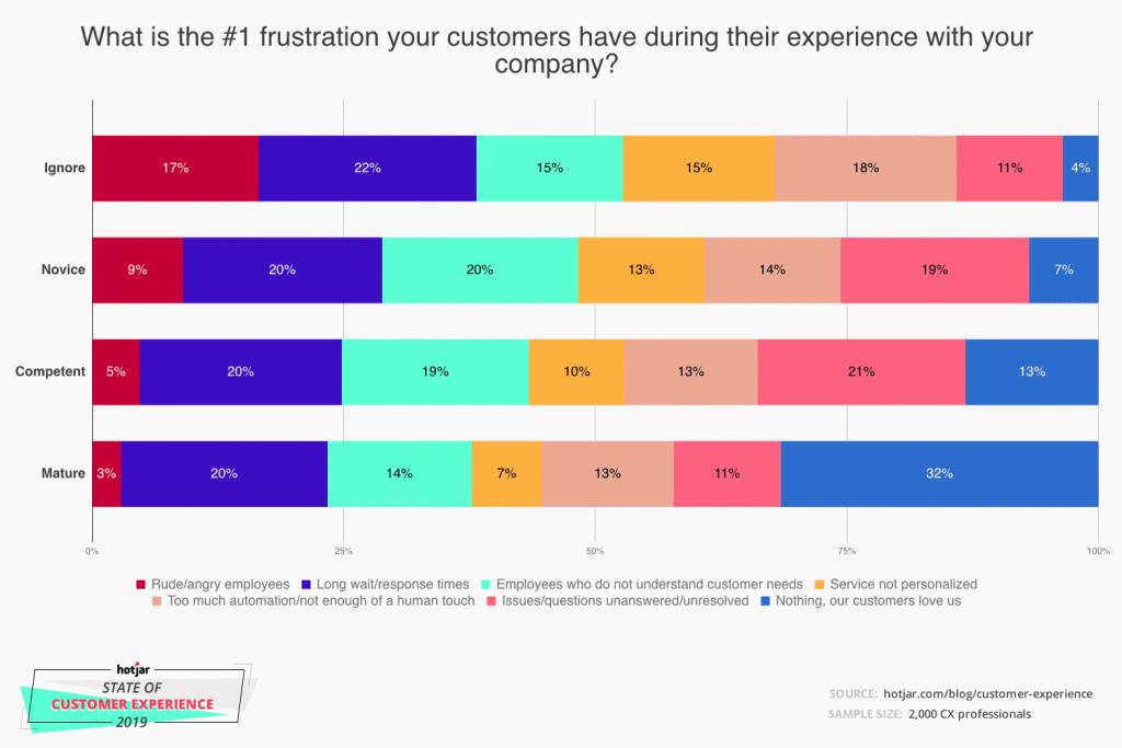Gráfico de frustração dos clientes