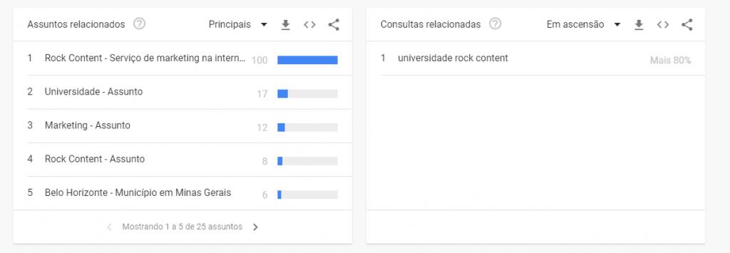 Busca por Rock Content no Google Trends