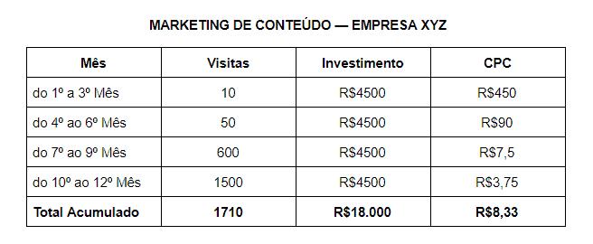 campanha de marketing de conteúdo