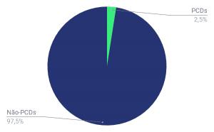 Censo Rock 2018 — número de colaboradores com deficiência