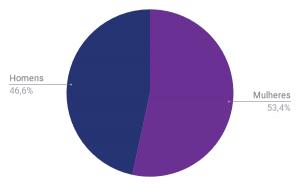 Censo Rock 2018 — gênero dos colaboradores