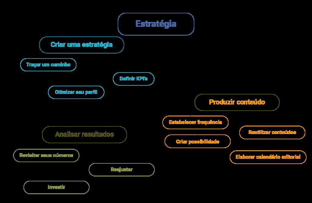 como criar uma estratégia para redes sociais