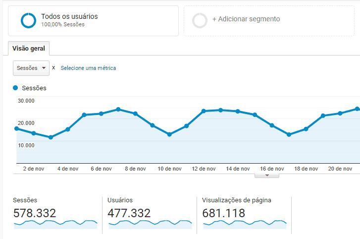 análise de números para relatório SEO