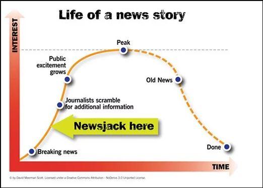 ciclo da história
