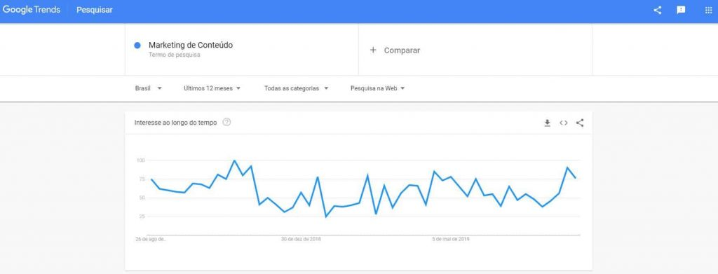 análise Google Trends
