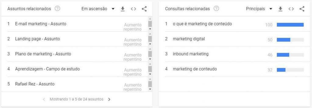 termos relacionados Google Trends