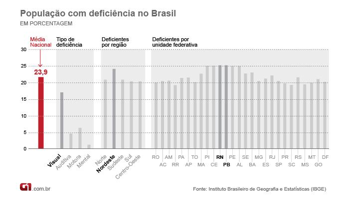 população com deficiência no Brasil — gráfico do IBGE