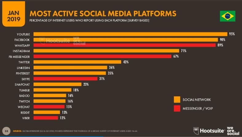 redes sociais mais ativas no Brasil