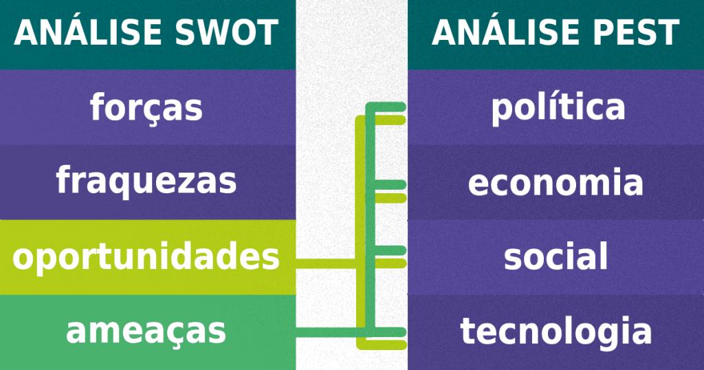 Diferenças entre análise SWOT e PEST