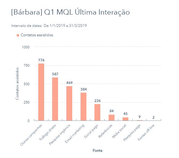 Bárbara Q1 - última interação