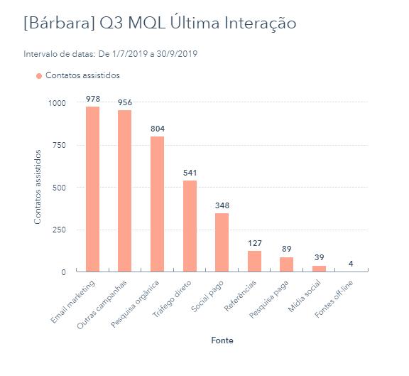 interação de email Q3