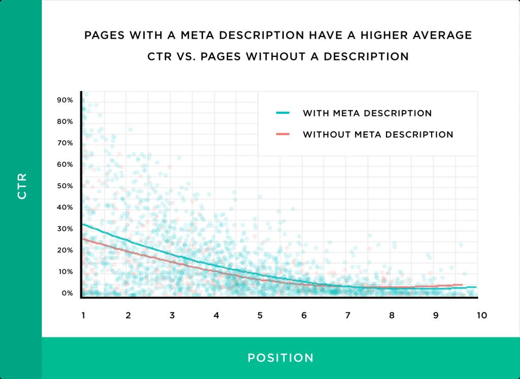 impacto da meta descrição no CTR