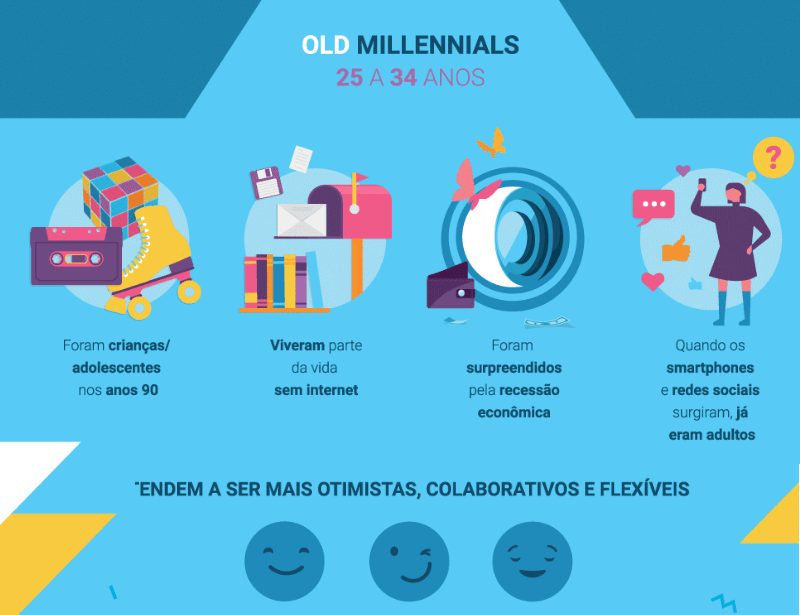 old millennials