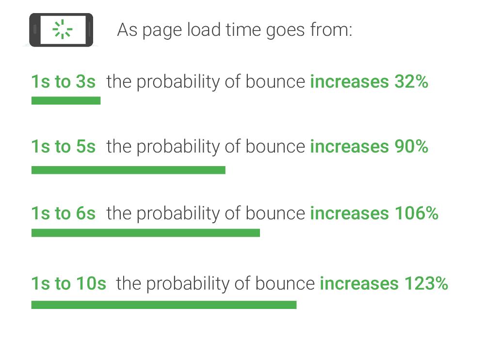 tempo de carregamento das páginas