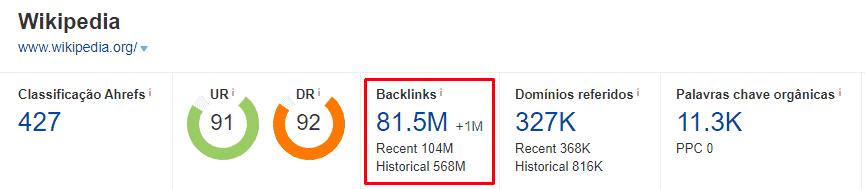 backlinks para a wikipedia, segundo o ahrefs