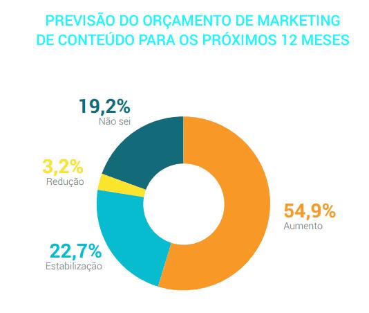 investimentos em Marketing de Conteúdo vão aumentar