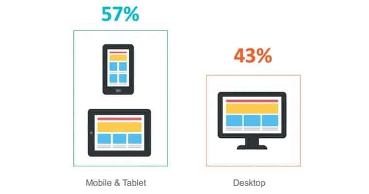 porcentagem de desktop e mobile