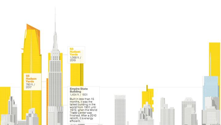 infográfico de nova york