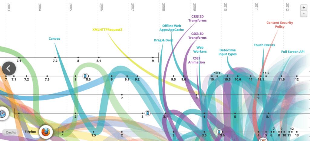 infográfico evolução da internet
