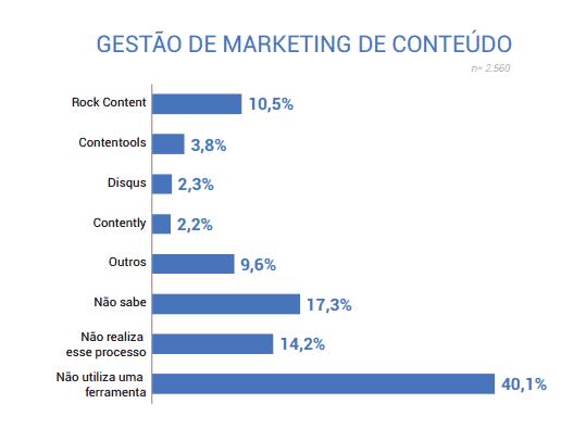 gestão de marketing de conteúdo, marketing tools 2019