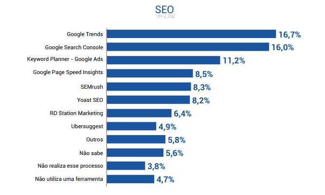 SEO, marketing tools 2019