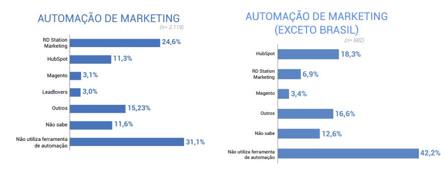 automação de marketing, marketing tools 2019