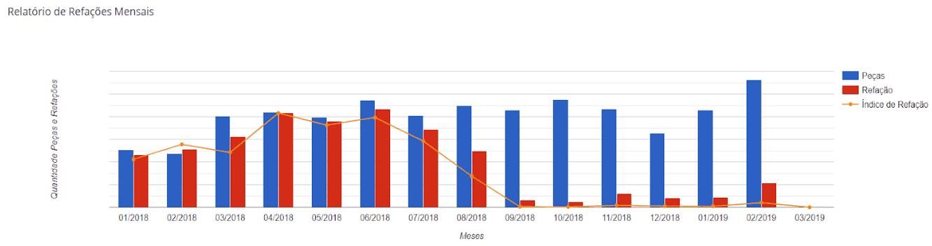 Relatório de índice de refações mensais