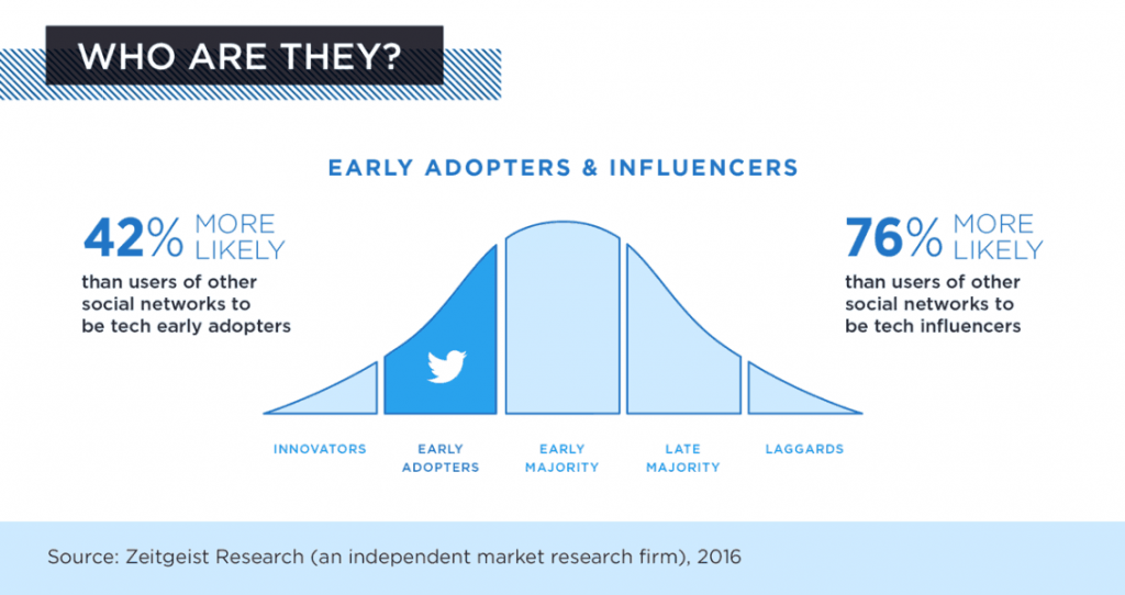 early adopters e influencers