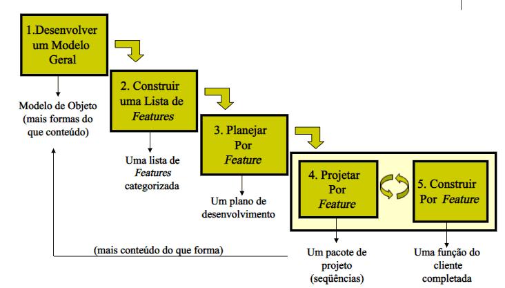 exemplo método FDD