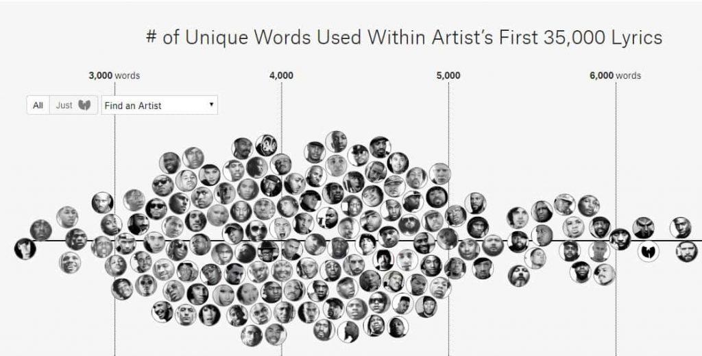 Gráfico Interativo do Rap