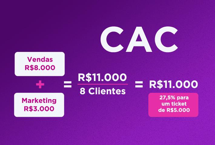 Cálculo do CAC