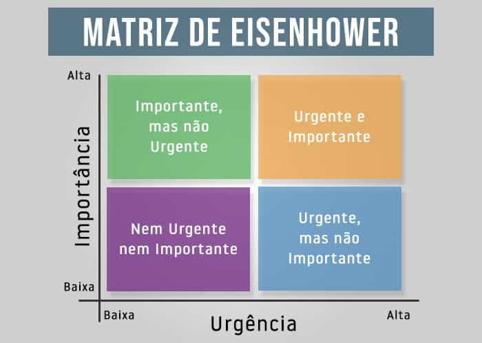 exemplo de matriz de eisenhower